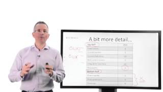 Tim Bennett Explains: Balance Sheet Basics