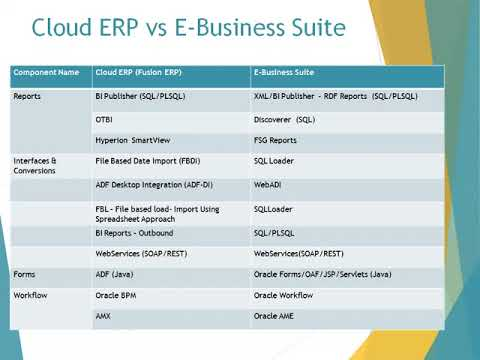 Oracle Cloud ERP Introduction - YouTube
