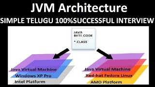 jvm architecture tutorial - Free video search site - Findclip
