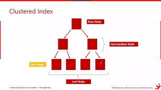 Understanding SQL Server Indexes – The Right Way by Satya Ramesh