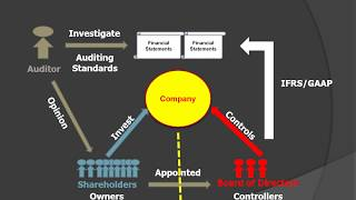 Shareholders, Directors, and Auditors