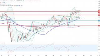Wall Street – Es wird spannend beim Nasdaq100!