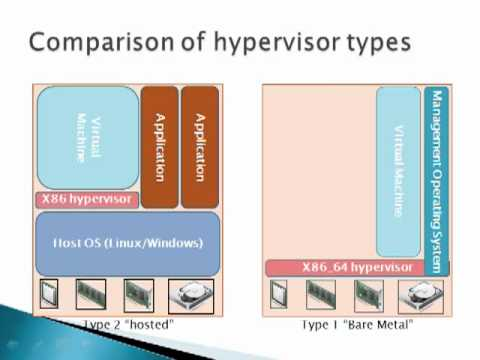 VMware Training - Introduction to the VMware vSphere Hypervisor ...