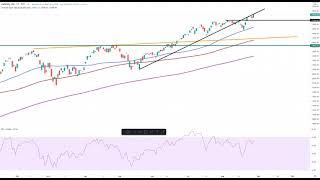 Wall Street – Noch immer keine Verkaufssignale…
