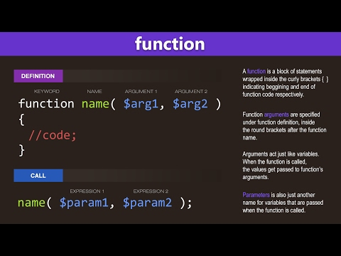 PHP Functions Tutorial – Learn PHP Programming