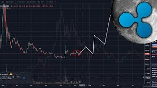 This Market Dip is NEEDED for The Nov 15 XRP Bull Run! - XRP to $10 EOY! - Massive Update!