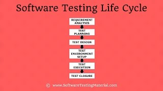 Software Testing Life Cycle (STLC) In Software Testing