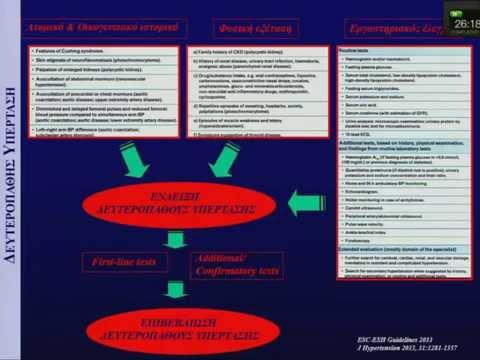 Δοκιμές κλινική φαρμακολογία για την υπέρταση