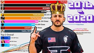 TWITCH STREAMER EVOLUTION | Top 10 Most Watched Twitch Streamers [ 2016 - 2020 ]