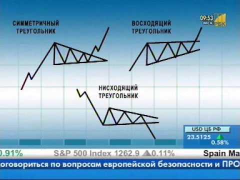 Курсдоллара к рублю форекс