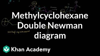 Double Newman Diagram for Methcyclohexane