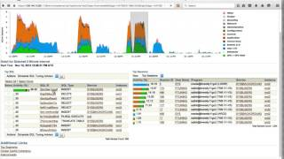 Oracle Performance Tuning - Monitoring using Oracle Enterprise Manager