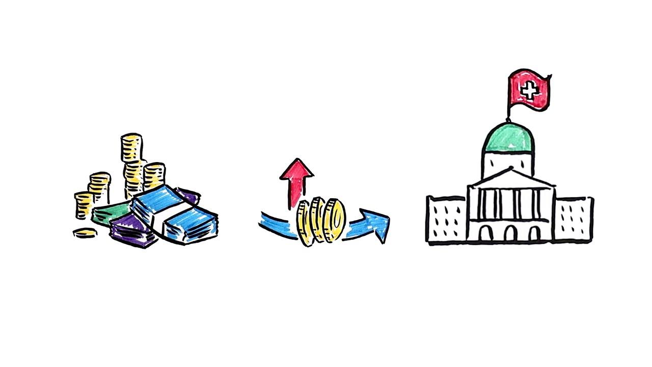 """L'initiative populaire """"alléger les impôts sur les salaires, imposer équitablement le capital"""""""