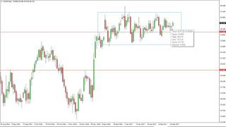 Oil Technical Analysis for February 21 2017 by FXEmpire.com