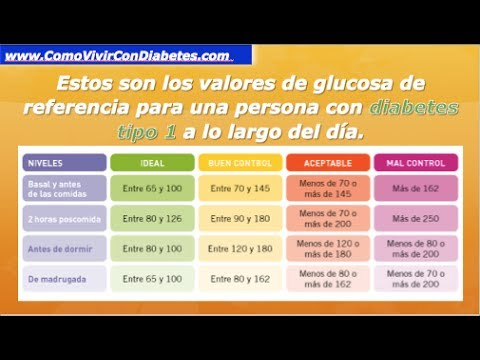 Diabetes descompensación con la temperatura