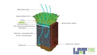 Turf Tips | Proper Amount of Infill Sand
