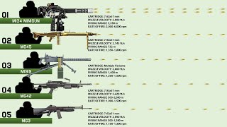 10 Machine Guns With Most Rounds Per Minute