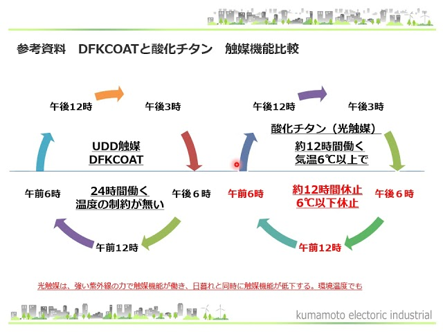 令和3年社長プレゼン コロナウイルス対策    SIAA認定DFKCOAT