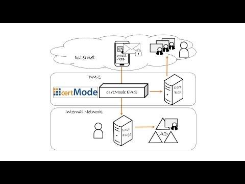 Mobile S/MIME Zertifikate verteilen