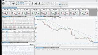 Drawing Tools and Technical Indicators - FOREX.com