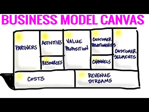 , title : 'The Business Model Canvas - 9 Steps to Creating a Successful Business Model - Startup Tips