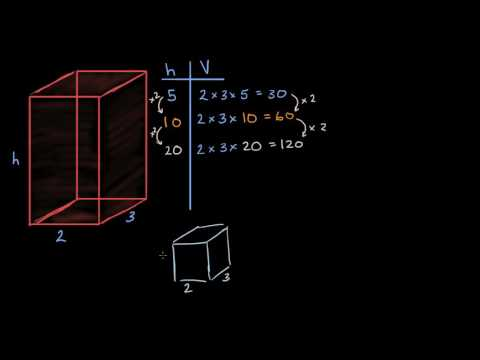 3c2b70096b11 How volume changes from changing dimensions (video)