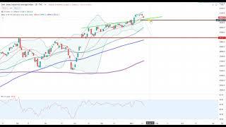 Wall Street – Die Handelswoche kann beginnen…