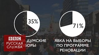 Реновация в цифрах: как голосовали москвичи