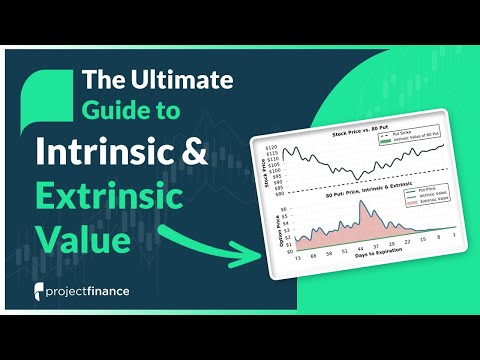 How to determine the price movement on binary options