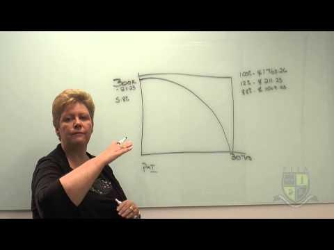 Video Principle & Interest Loans vs Interest Only Loans