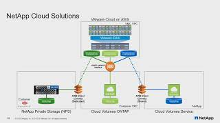 NetApp Cloud Volumes Overview With Chris Gebhardt