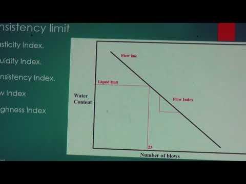 Index Properties of Soil