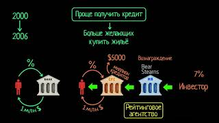 Загадка цен на недвижимость. Часть 3 (видео 3) | Финансовый кризис 2008 года | Экономика и финансы