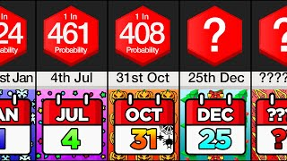 Comparison: How Rare is Your Birthday?