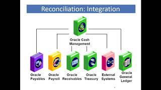 Oracle Cash Management   Bank Statement Reconciliation
