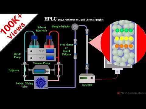 High Pressure Liquid Chromatography System in Hyderabad