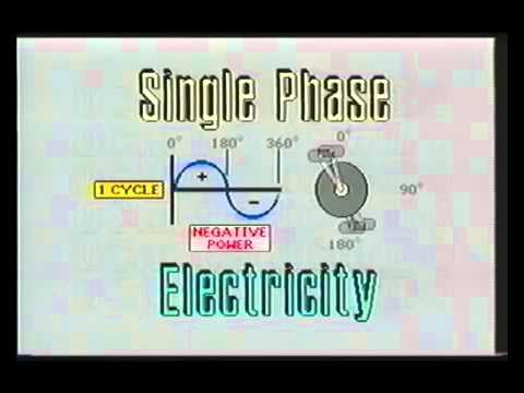 IGSPL - Basic 3 Phase AC Power Working Principle