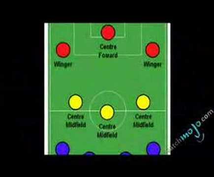 Fantasy Soccer Team – Intro and Criteria