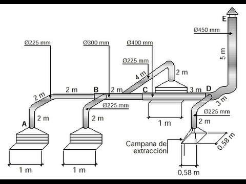 Calculo de Ventilación Industrial  Sistemas de Extracción Localizada. (Prevención de riesgos).