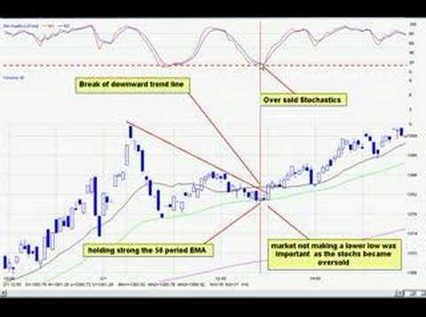 DayTraderRockStar Top 5 Stock Trading Indicators