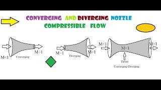 Compressible Flow Through Nozzle