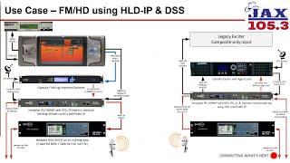 Аудиосистемы Intraplex: примеры использования для клиентов