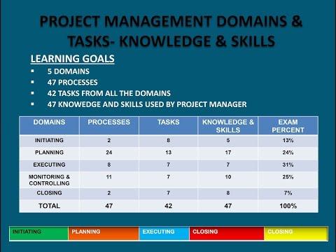 2016 PMP Version- PMBOK5 Domains- 47 Processes Tasks ...