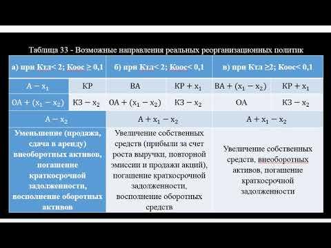 Методика проведения анализа  финансовых коэффициентов