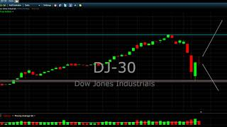 Dow Jones Today Wednesday 7th 2018