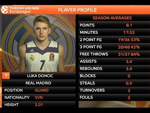 Rising Star: Luka Doncic, Real Madrid
