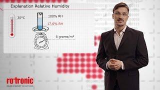 Relative Humidity Measurement explained