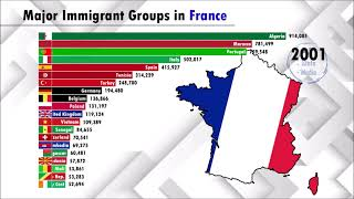 Largest Immigrant groups in France