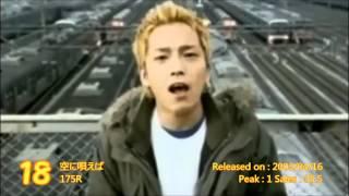 2003年 J-POP シングルランキング TOP60【ヒット曲メドレー】