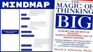 The Magic of Thinking Big - David Schwartz (Mind Map Book Summary)